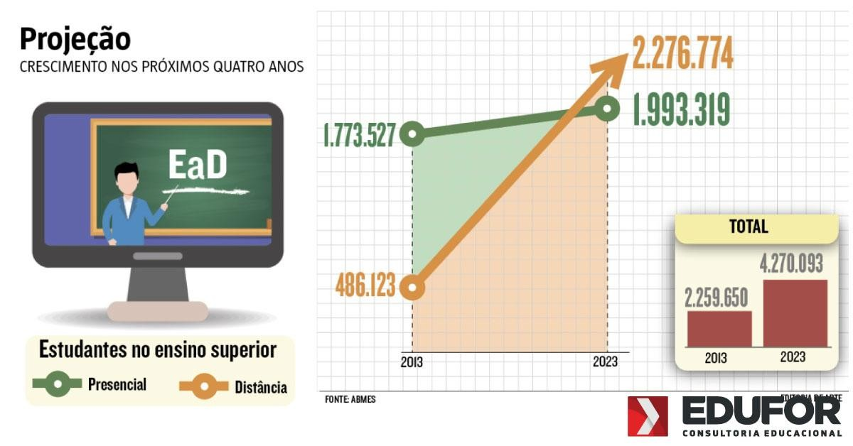 Matrículas na educação a distância devem superar cursos presenciais em 2023